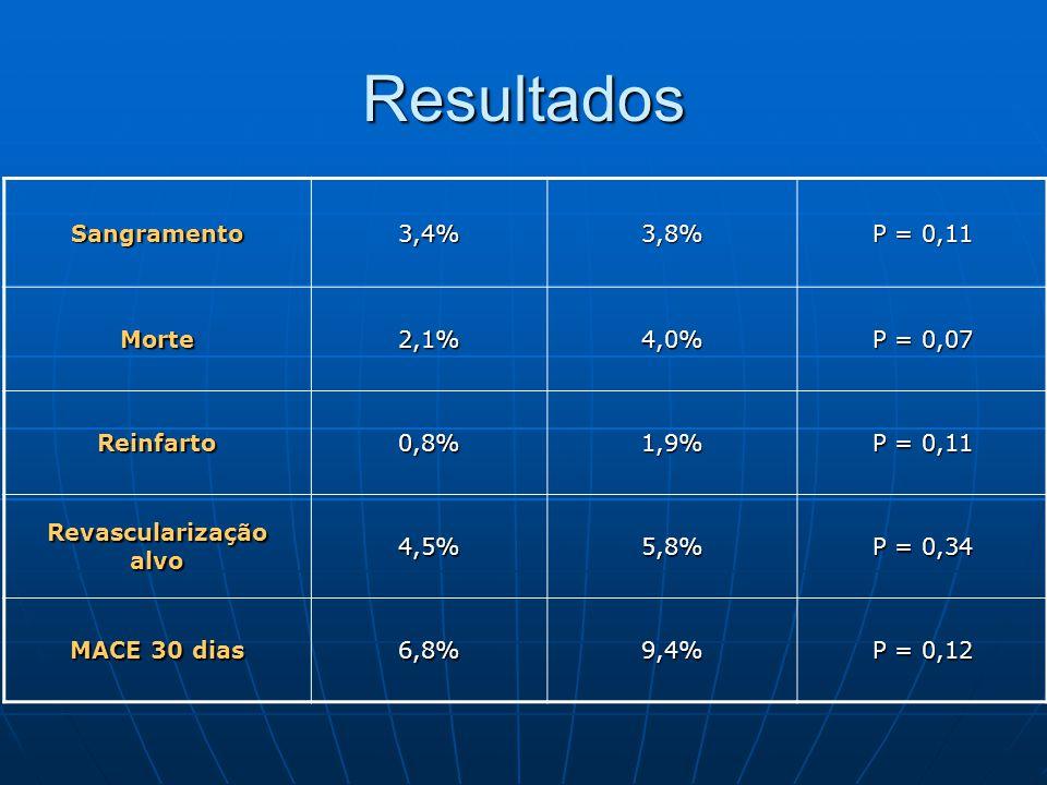 Resultados Sangramento3,4%3,8% P = 0,11 Morte2,1%4,0% P = 0,07 Reinfarto0,8%1,9% P = 0,11 Revascularização alvo 4,5%5,8% P = 0,34 MACE 30 dias 6,8%9,4