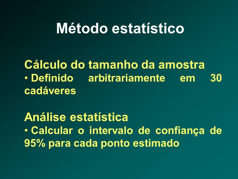 Método estatístico Cálculo do tamanho da amostra • Definido arbitrariamente em 30 cadáveres Análise estatística • Calcular o intervalo de confiança de