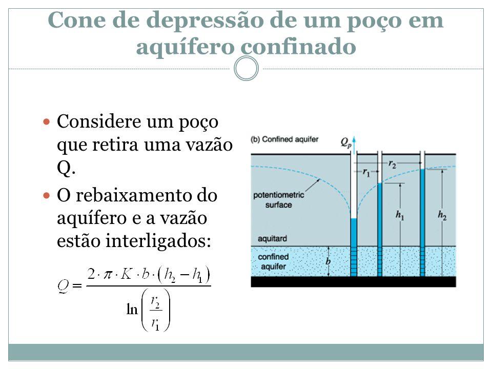 Cone de depressão de um poço em aquífero confinado  Considere um poço que retira uma vazão Q.  O rebaixamento do aquífero e a vazão estão interligad