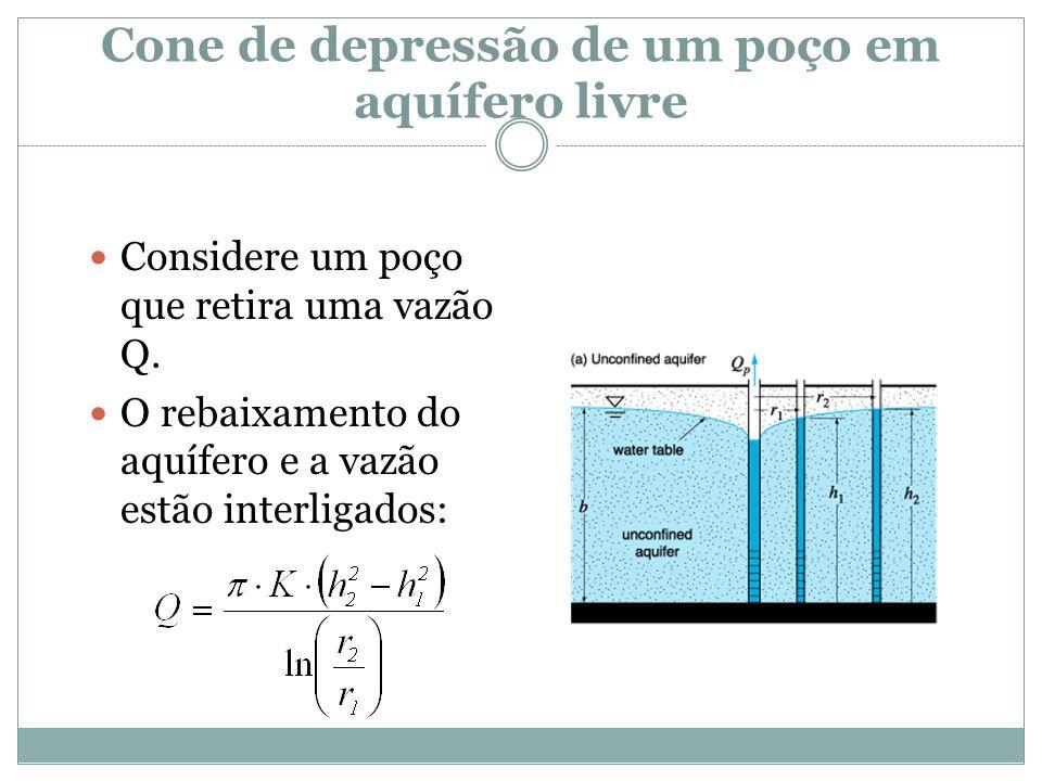 Cone de depressão de um poço em aquífero livre  Considere um poço que retira uma vazão Q.  O rebaixamento do aquífero e a vazão estão interligados: