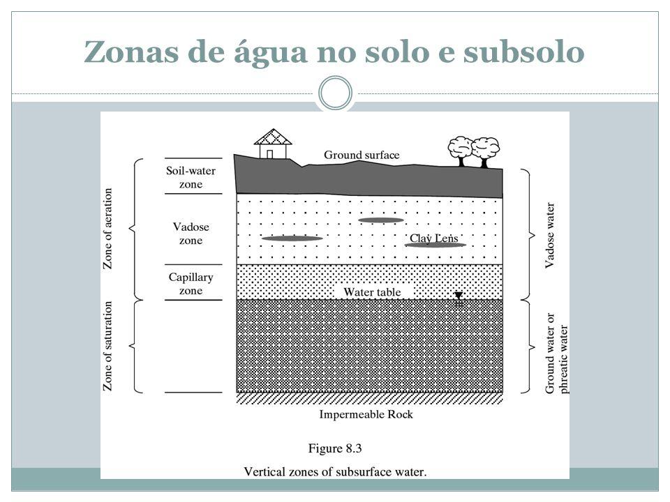 Zonas de água no solo e subsolo