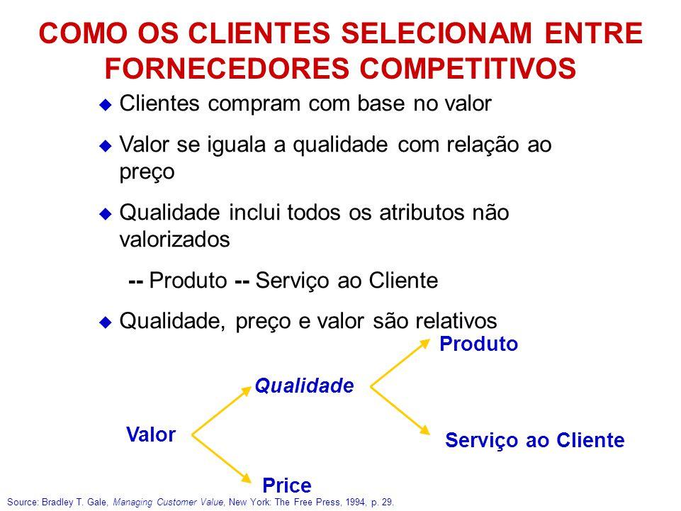  Clientes compram com base no valor  Valor se iguala a qualidade com relação ao preço  Qualidade inclui todos os atributos não valorizados -- Produ