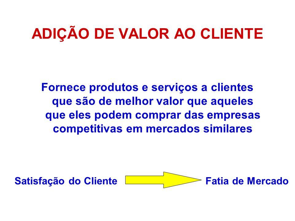 ADIÇÃO DE VALOR AO CLIENTE Fornece produtos e serviços a clientes que são de melhor valor que aqueles que eles podem comprar das empresas competitivas