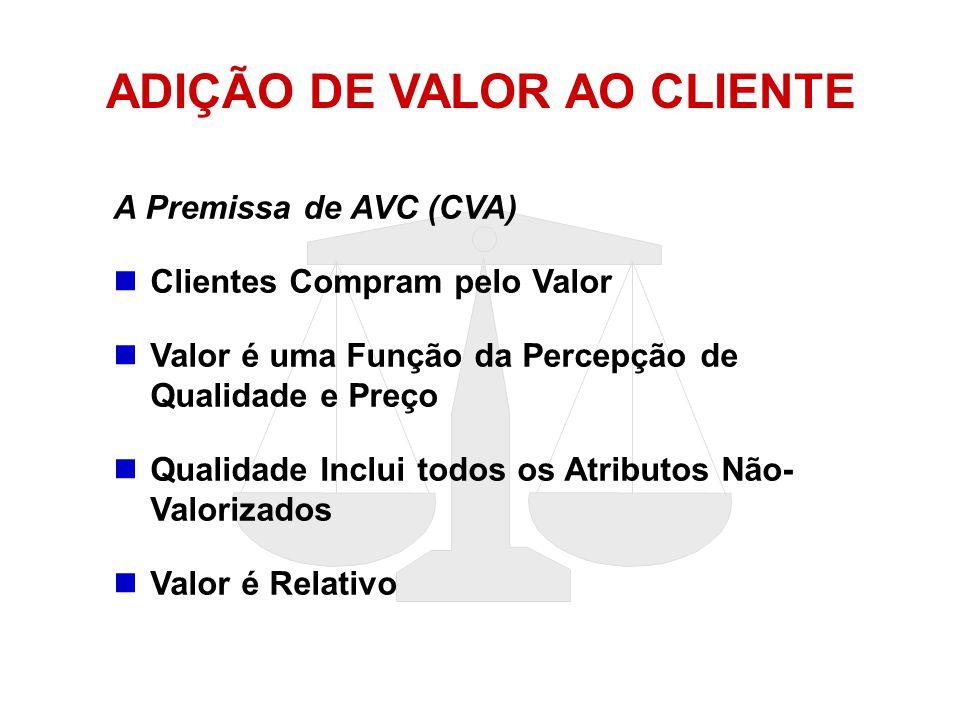 ADIÇÃO DE VALOR AO CLIENTE A Premissa de AVC (CVA)  Clientes Compram pelo Valor  Valor é uma Função da Percepção de Qualidade e Preço  Qualidade In