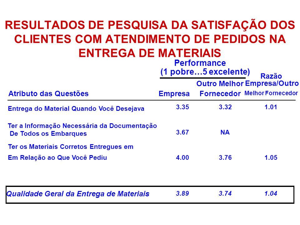 RESULTADOS DE PESQUISA DA SATISFAÇÃO DOS CLIENTES COM ATENDIMENTO DE PEDIDOS NA ENTREGA DE MATERIAIS Performance (1 pobre…5 excelente) Razão Atributo