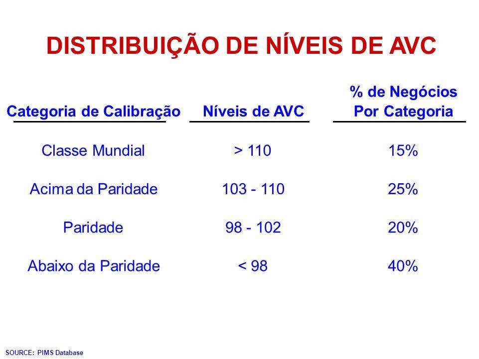 DISTRIBUIÇÃO DE NÍVEIS DE AVC Categoria de CalibraçãoNíveis de AVC % de Negócios Por Categoria Classe Mundial> 11015% Acima da Paridade103 - 11025% Pa