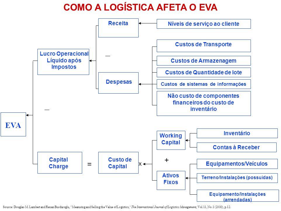COMO A LOGÍSTICA AFETA O EVA EVA Working Capital Ativos Fixos Custos de Transporte Custos de Armazenagem Custos de Quantidade de lote Custos de sistem