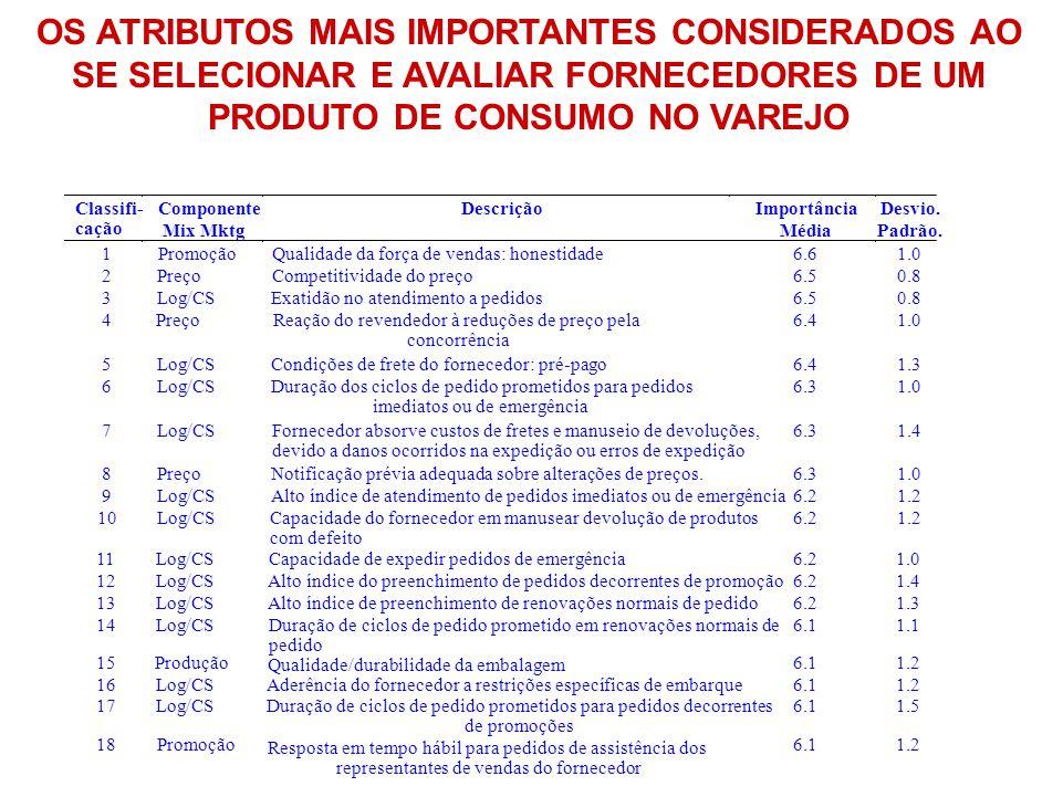 OS ATRIBUTOS MAIS IMPORTANTES CONSIDERADOS AO SE SELECIONAR E AVALIAR FORNECEDORES DE UM PRODUTO DE CONSUMO NO VAREJO Classifi- cação Componente Mix M