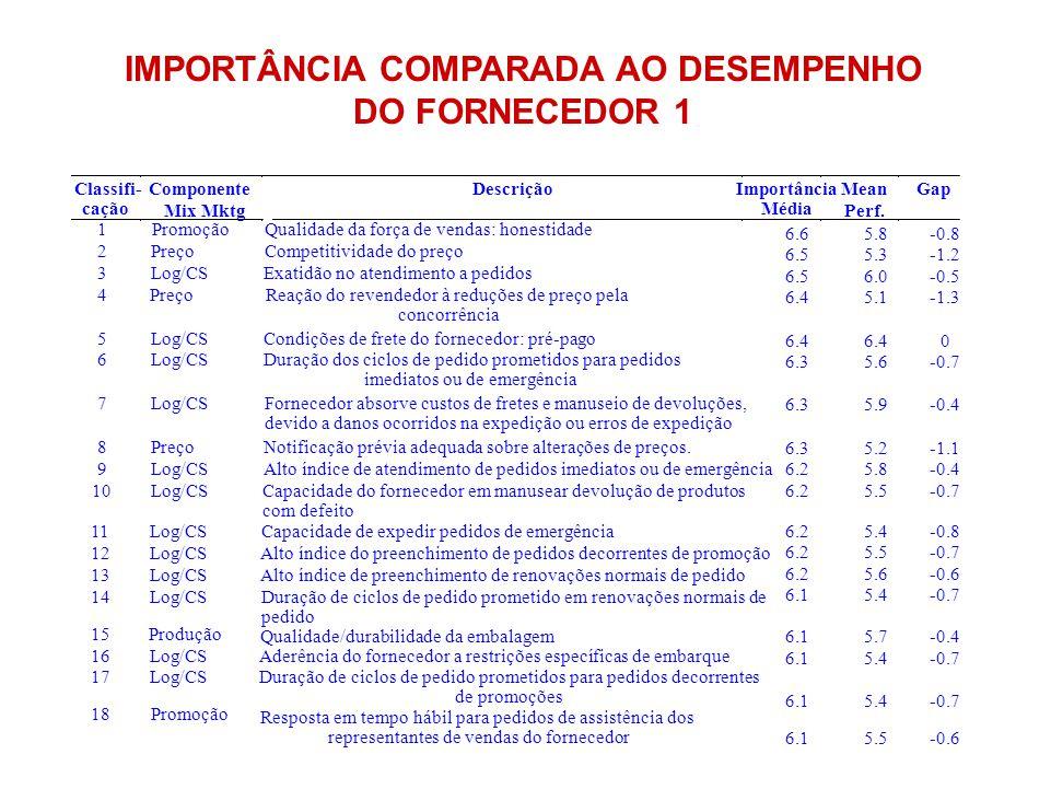 IMPORTÂNCIA COMPARADA AO DESEMPENHO DO FORNECEDOR 1 6.65.8-0.8 6.55.3-1.2 6.56.0-0.5 6.45.1-1.3 6.4 0 6.35.6-0.7 6.35.9-0.4 6.35.2-1.1 6.25.8-0.4 6.25