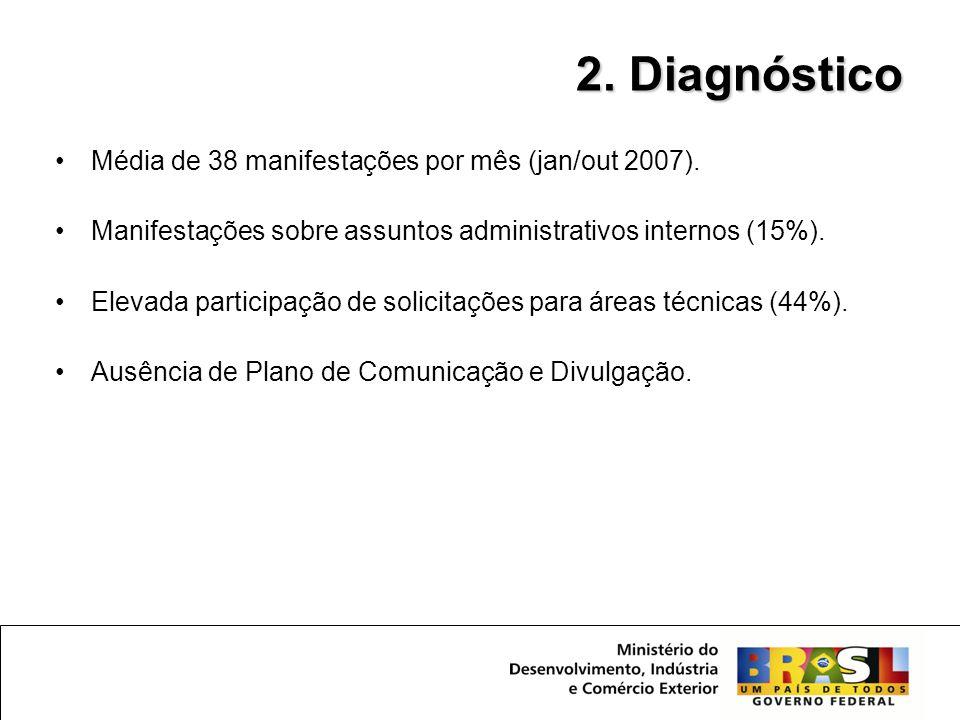 •Média de 38 manifestações por mês (jan/out 2007). •Manifestações sobre assuntos administrativos internos (15%). •Elevada participação de solicitações