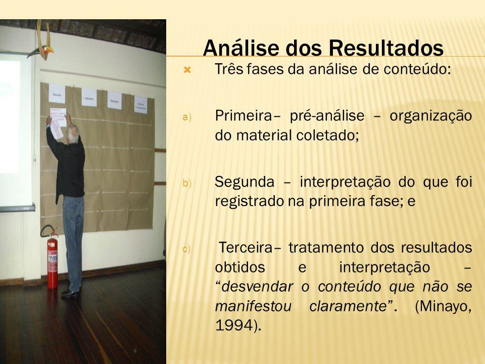 Análise dos Resultados  Três fases da análise de conteúdo: a) Primeira– pré-análise – organização do material coletado; b) Segunda – interpretação do