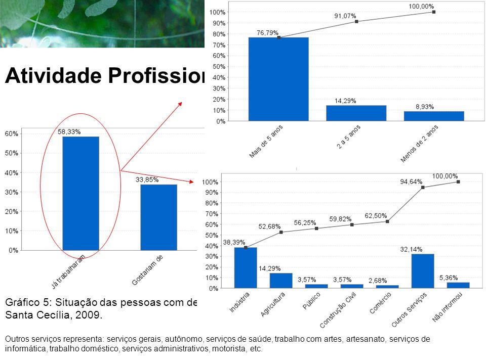 Atividade Profissional Gráfico 5: Situação das pessoas com deficiência no mercado de trabalho, Santa Cecília, 2009. Outros serviços representa: serviç