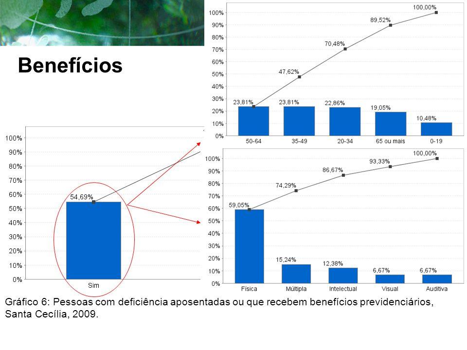 Gráfico 6: Pessoas com deficiência aposentadas ou que recebem benefícios previdenciários, Santa Cecília, 2009. Benefícios