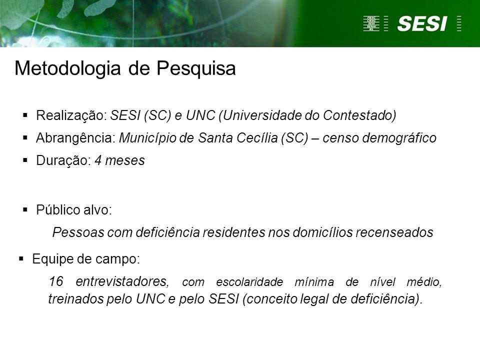 Metodologia de Pesquisa  Realização: SESI (SC) e UNC (Universidade do Contestado)  Abrangência: Município de Santa Cecília (SC) – censo demográfico