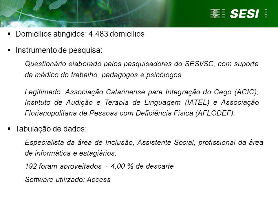  Domicílios atingidos: 4.483 domicílios  Instrumento de pesquisa: Questionário elaborado pelos pesquisadores do SESI/SC, com suporte de médico do tr