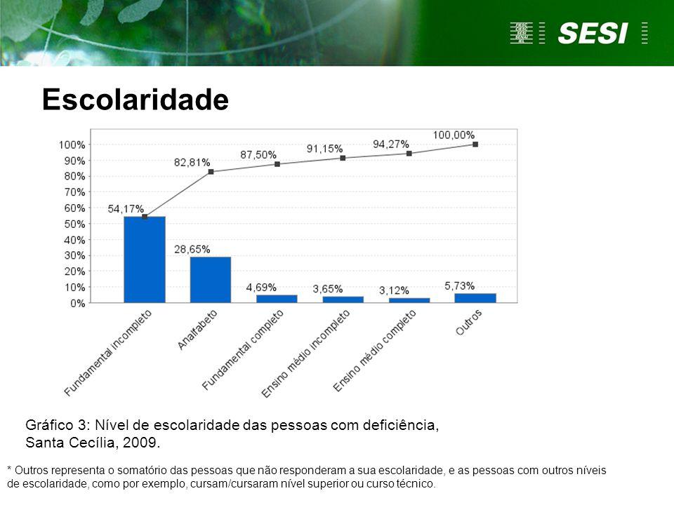 Gráfico 3: Nível de escolaridade das pessoas com deficiência, Santa Cecília, 2009. * Outros representa o somatório das pessoas que não responderam a s