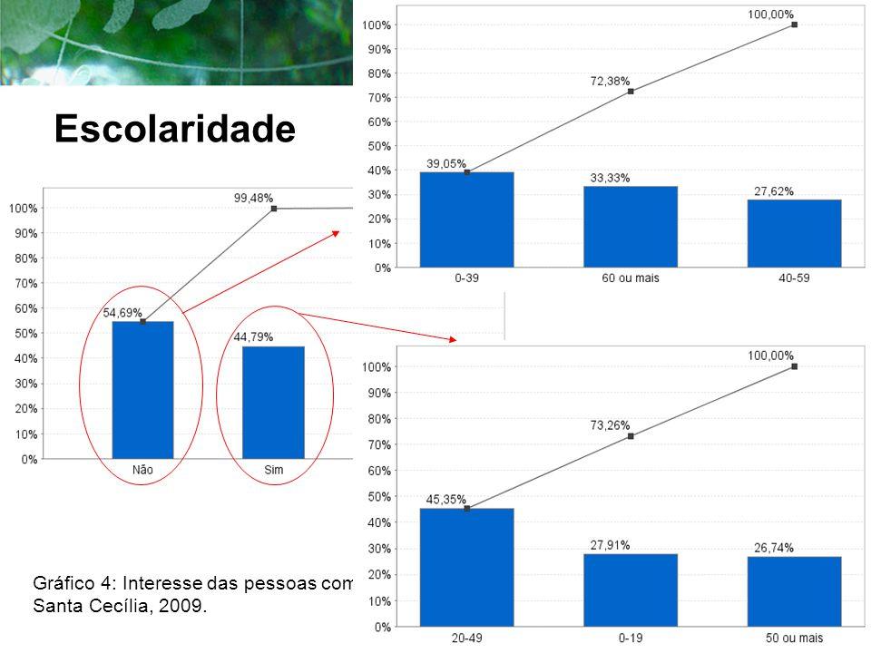 Gráfico 4: Interesse das pessoas com deficiência em estudar, Santa Cecília, 2009. Escolaridade