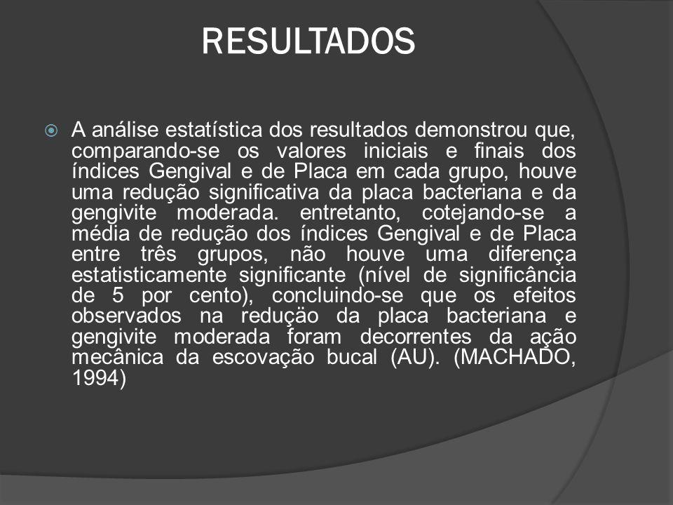 RESULTADOS  A análise estatística dos resultados demonstrou que, comparando-se os valores iniciais e finais dos índices Gengival e de Placa em cada g