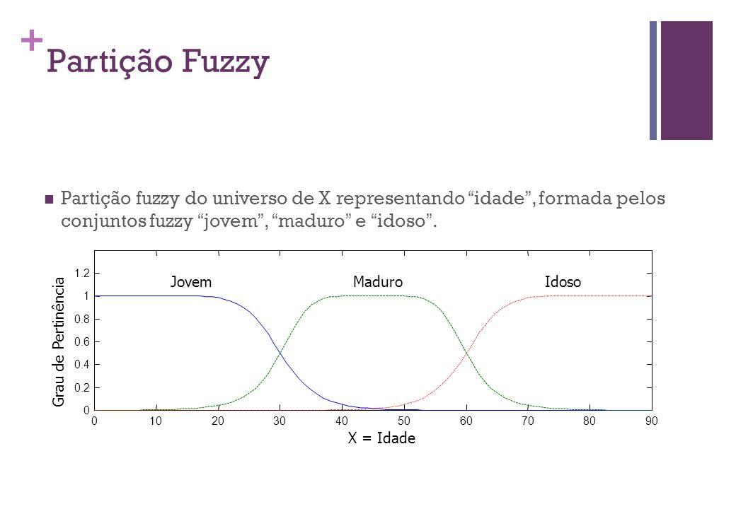 """+ Partição Fuzzy  Partição fuzzy do universo de X representando """" idade """", formada pelos conjuntos fuzzy """" jovem """", """" maduro """" e """" idoso """". 010203040"""