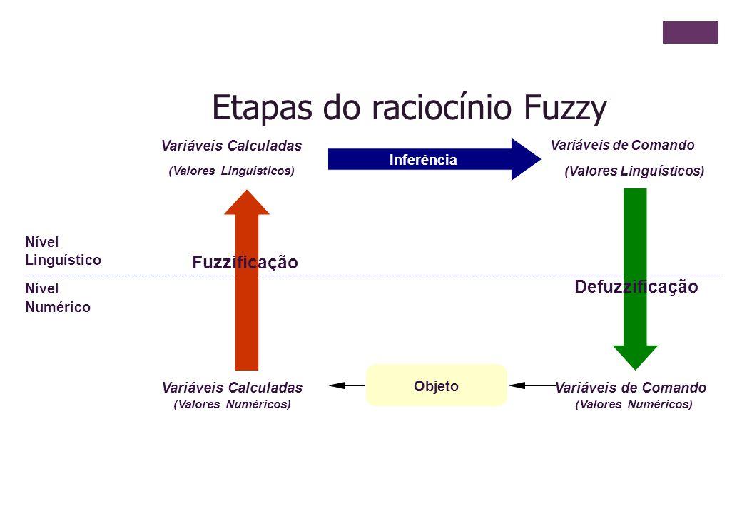 Linguístico Numérico Nível Variáveis Calculadas (Valores Numéricos) (Valores Linguísticos) Inferência Variáveis de Comando Defuzzificação Objeto Fuzzi