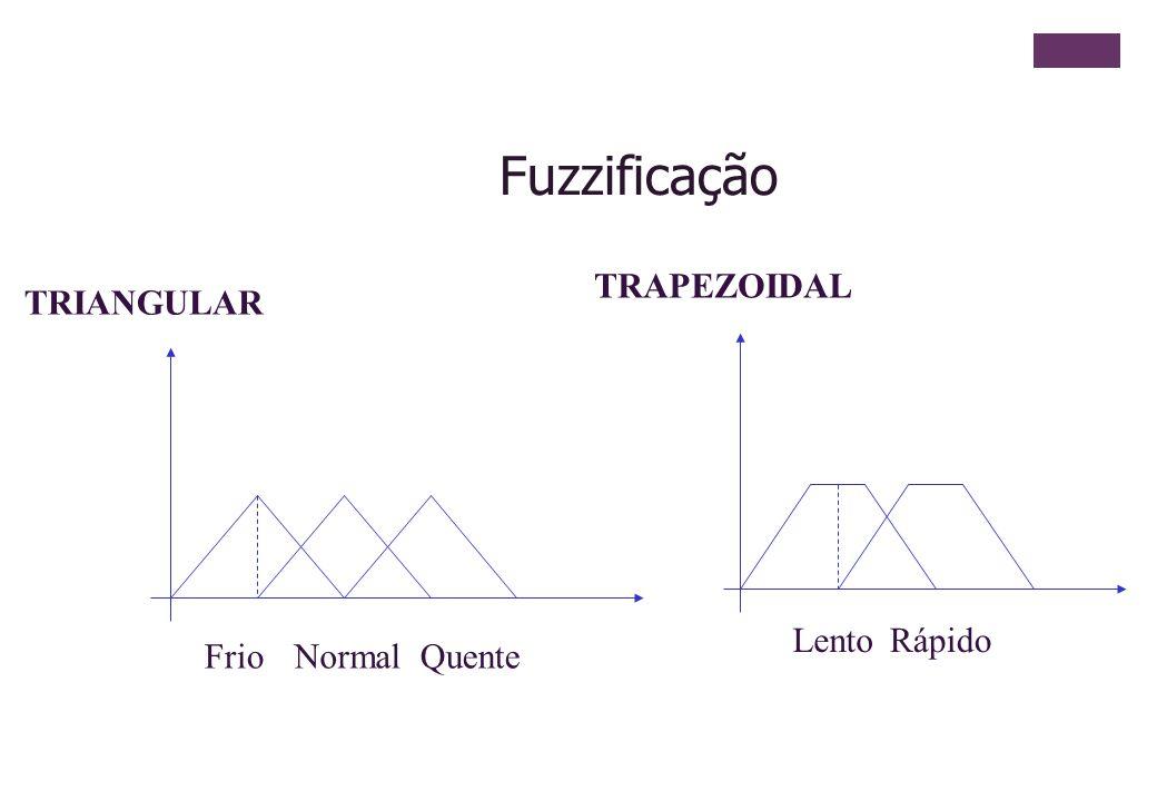 TRIANGULAR FrioNormalQuente TRAPEZOIDAL LentoRápido Fuzzificação