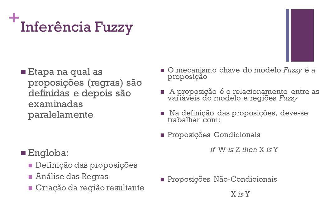 + Inferência Fuzzy  Etapa na qual as proposições (regras) são definidas e depois são examinadas paralelamente  Engloba:  Definição das proposições  Análise das Regras  Criação da região resultante  O mecanismo chave do modelo Fuzzy é a proposição  A proposição é o relacionamento entre as variáveis do modelo e regiões Fuzzy  Na definição das proposições, deve-se trabalhar com:  Proposições Condicionais if W is Z then X is Y  Proposições Não-Condicionais X is Y