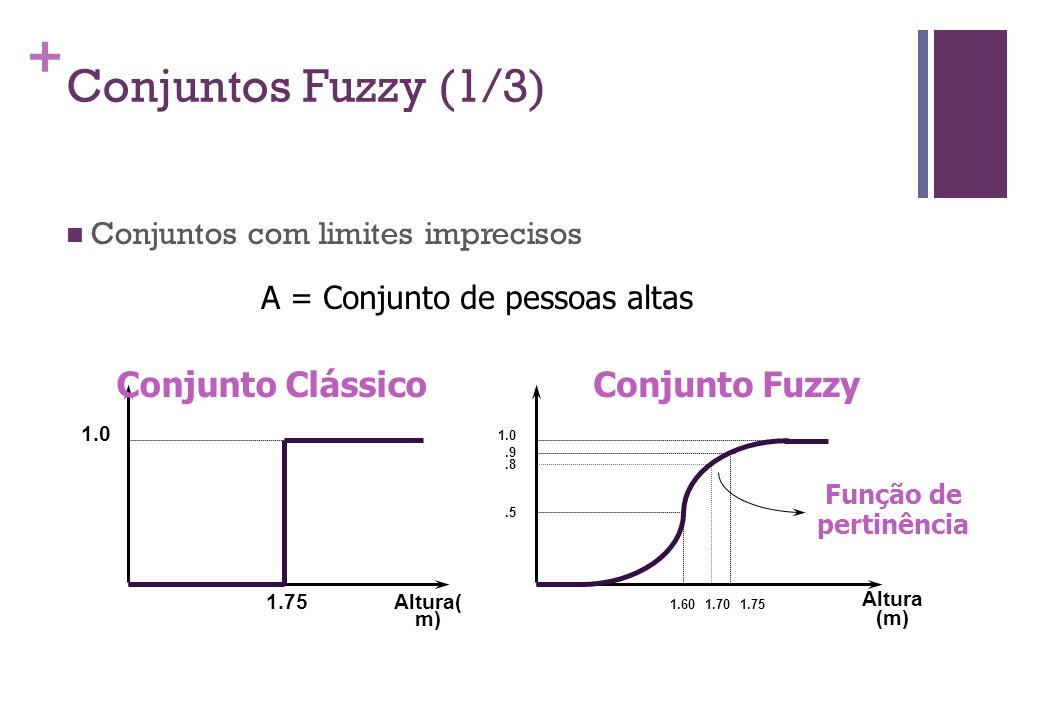 + Conjuntos Fuzzy (1/3)  Conjuntos com limites imprecisos Altura( m) 1.75 1.0 Conjunto Clássico 1.0 Função de pertinência Altura (m) 1.601.75.5.9 Conjunto Fuzzy A = Conjunto de pessoas altas.8 1.70