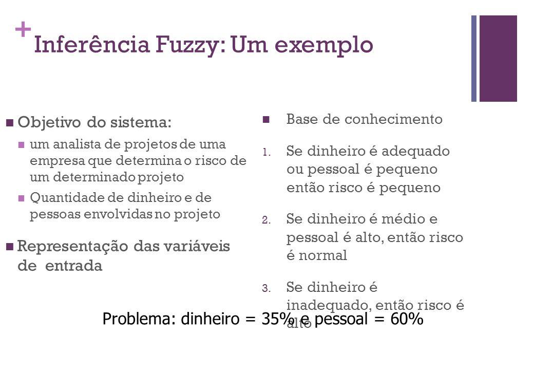 + Inferência Fuzzy: Um exemplo  Objetivo do sistema:  um analista de projetos de uma empresa que determina o risco de um determinado projeto  Quantidade de dinheiro e de pessoas envolvidas no projeto  Representação das variáveis de entrada  Base de conhecimento 1.