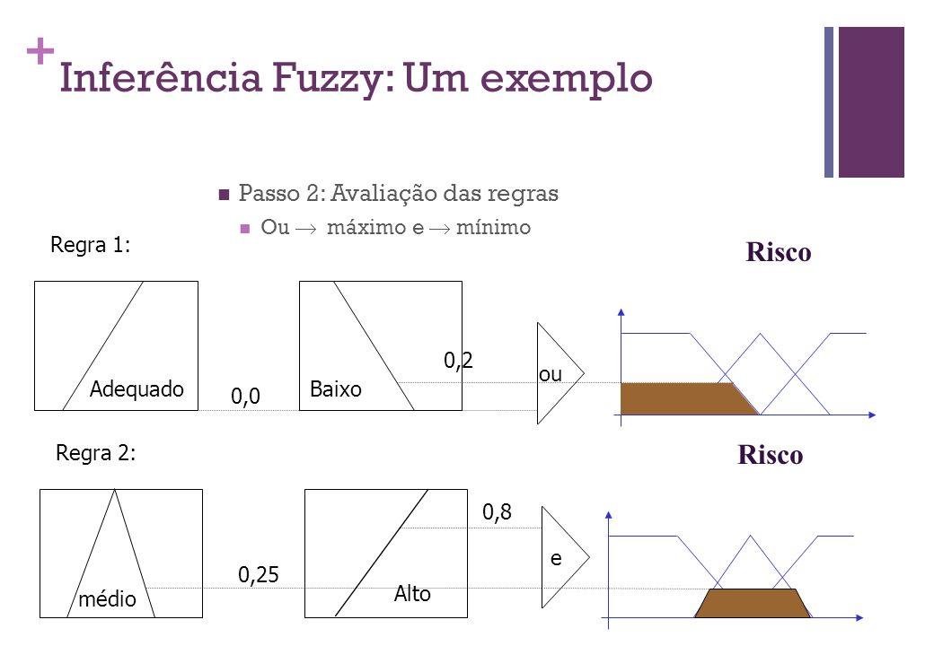+ Inferência Fuzzy: Um exemplo  Passo 2: Avaliação das regras  Ou  máximo e  mínimo Adequado Regra 1: Baixo 0,0 ou 0,2 Risco médio Regra 2: Alto 0