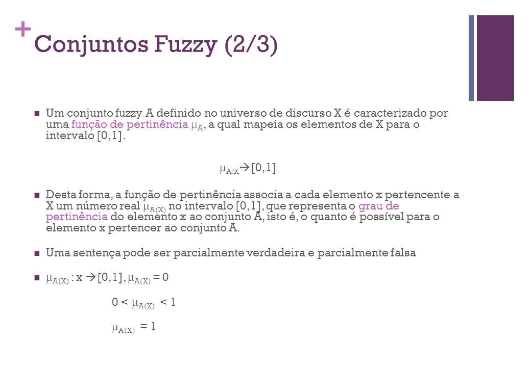 + Conjuntos Fuzzy (3/3)  Definição formal  Um conjunto fuzzy A em X é expresso como um conjunto de pares ordenados: Universo ou Universo de discurso Conjunto fuzzy Função de pertinência (MF) Um conjunto fuzzy é totalmente caracterizado por sua função de pertinência (MF)