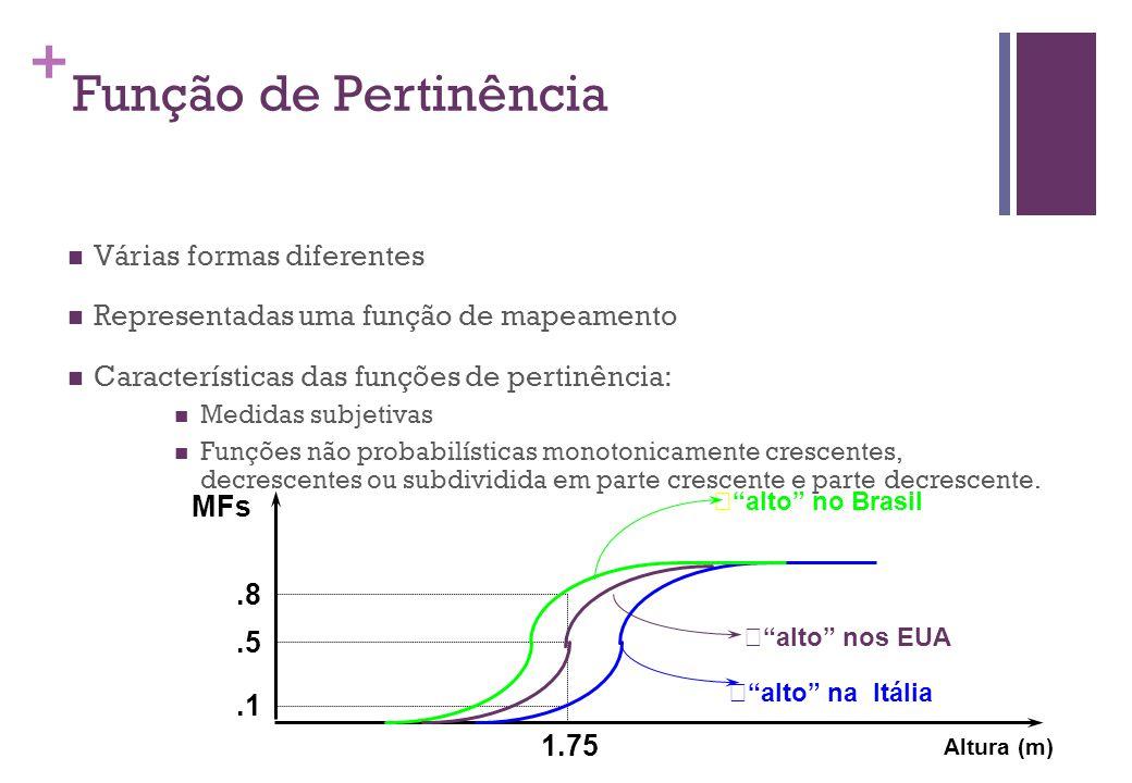 + Função de Pertinência  Várias formas diferentes  Representadas uma função de mapeamento  Características das funções de pertinência:  Medidas subjetivas  Funções não probabilísticas monotonicamente crescentes, decrescentes ou subdividida em parte crescente e parte decrescente.