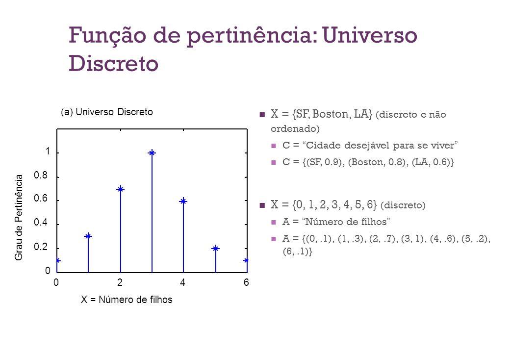 Função de pertinência: Universo Discreto  X = {SF, Boston, LA} (discreto e não ordenado)  C = Cidade desejável para se viver  C = {(SF, 0.9), (Boston, 0.8), (LA, 0.6)}  X = {0, 1, 2, 3, 4, 5, 6} (discreto)  A = Número de filhos  A = {(0,.1), (1,.3), (2,.7), (3, 1), (4,.6), (5,.2), (6,.1)} 0246 0 0.2 0.4 0.6 0.8 1 X = Número de filhos Grau de Pertinência (a) Universo Discreto