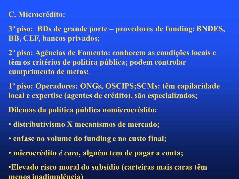 C. Microcrédito: 3º piso: BDs de grande porte – provedores de funding: BNDES, BB, CEF, bancos privados; 2º piso: Agências de Fomento: conhecem as cond