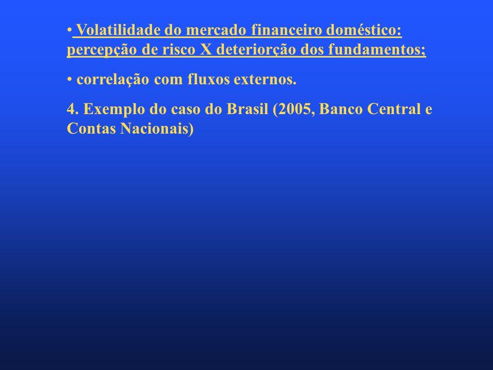 • Volatilidade do mercado financeiro doméstico: percepção de risco X deteriorção dos fundamentos; • correlação com fluxos externos.