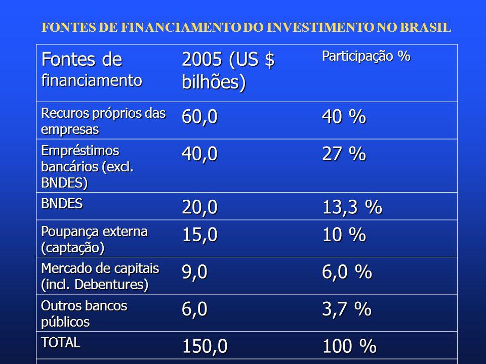 FONTES DE FINANCIAMENTO DO INVESTIMENTO NO BRASIL Fontes de financiamento 2005 (US $ bilhões) Participação % Recuros próprios das empresas 60,0 40 % Empréstimos bancários (excl.
