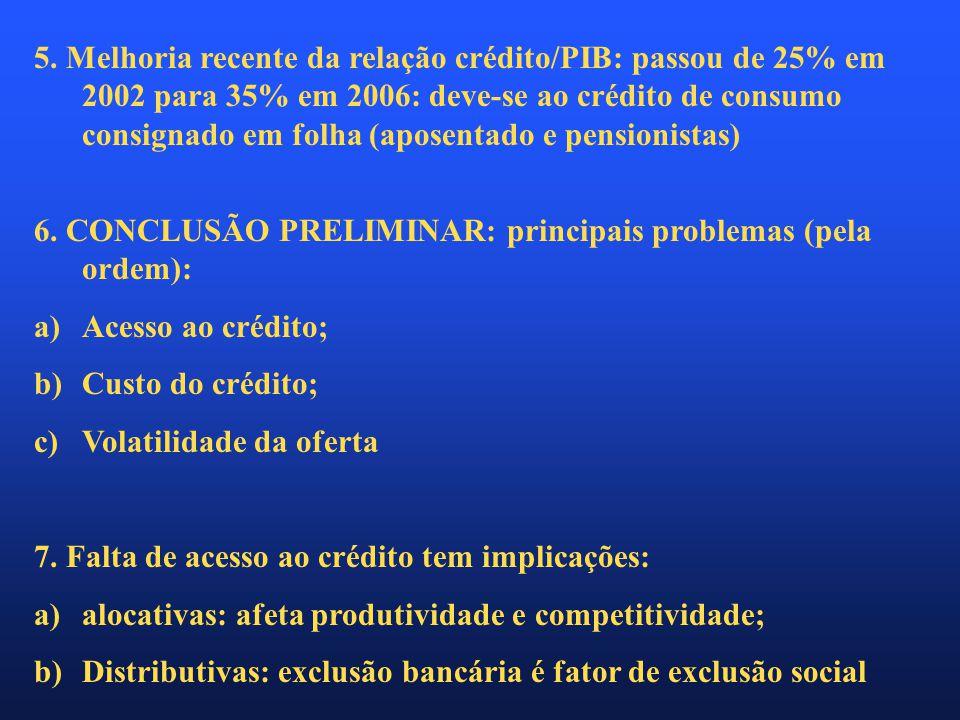 5. Melhoria recente da relação crédito/PIB: passou de 25% em 2002 para 35% em 2006: deve-se ao crédito de consumo consignado em folha (aposentado e pe