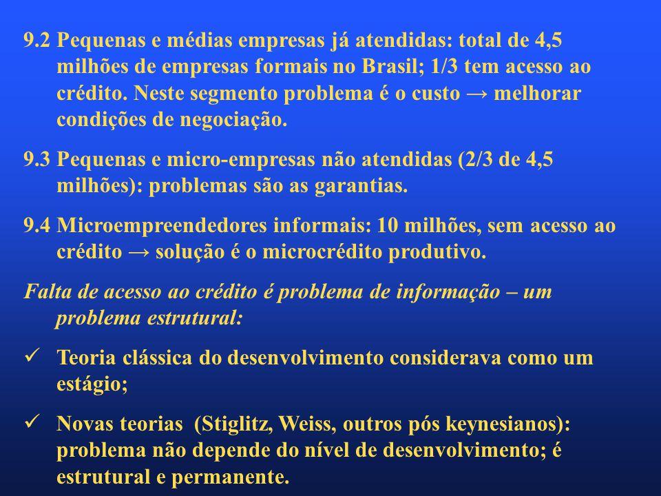 9.2 Pequenas e médias empresas já atendidas: total de 4,5 milhões de empresas formais no Brasil; 1/3 tem acesso ao crédito.