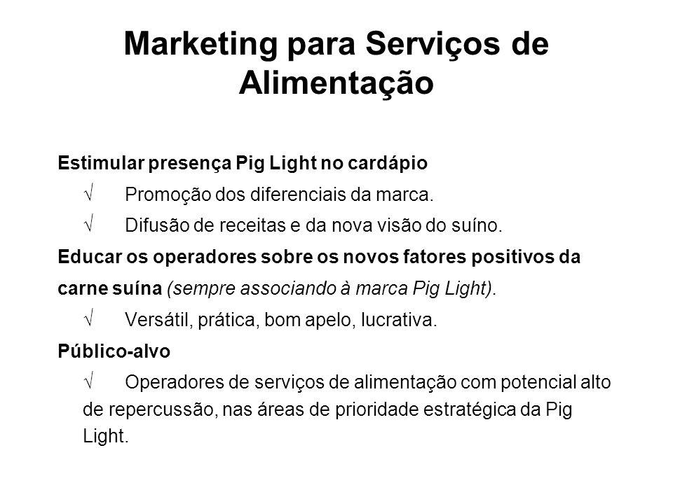 Marketing para Serviços de Alimentação Estimular presença Pig Light no cardápio √Promoção dos diferenciais da marca. √Difusão de receitas e da nova vi