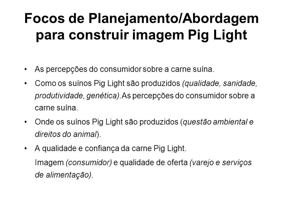 Focos de Planejamento/Abordagem para construir imagem Pig Light •As percepções do consumidor sobre a carne suína. •Como os suínos Pig Light são produz
