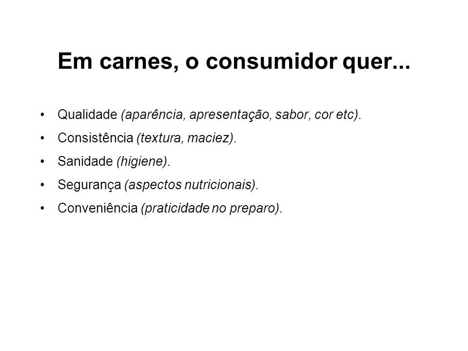 Em carnes, o consumidor quer... •Qualidade (aparência, apresentação, sabor, cor etc). •Consistência (textura, maciez). •Sanidade (higiene). •Segurança