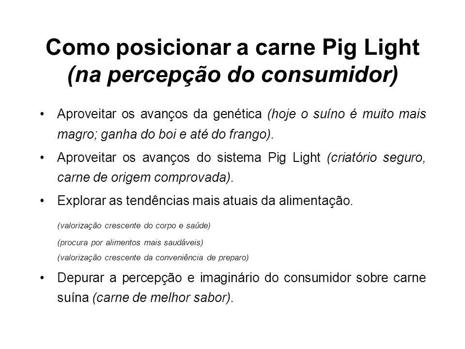 Como posicionar a carne Pig Light (na percepção do consumidor) •Aproveitar os avanços da genética (hoje o suíno é muito mais magro; ganha do boi e até