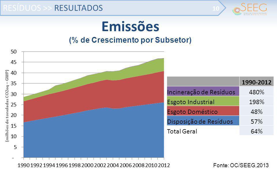 RESÍDUOS >> RESULTADOS 10 Fonte: OC/SEEG,2013 Emissões (% de Crescimento por Subsetor) (milhões de toneladas CO2eq – GWP) 1990-2012 Incineração de Res
