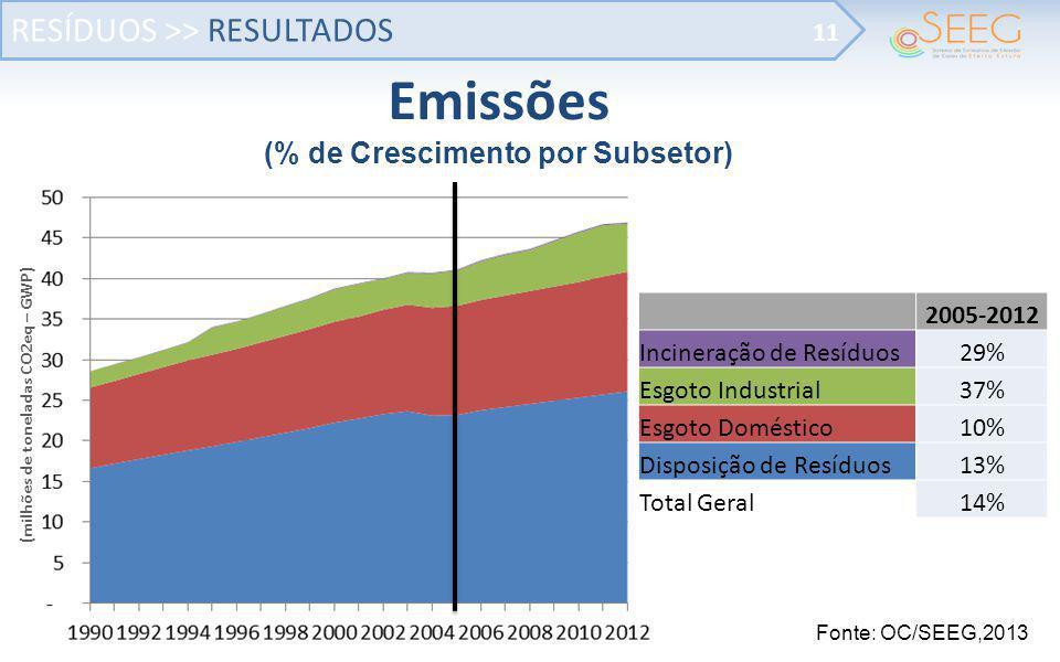 RESÍDUOS >> RESULTADOS 11 Fonte: OC/SEEG,2013 Emissões (% de Crescimento por Subsetor) (milhões de toneladas CO2eq – GWP) 2005-2012 Incineração de Res