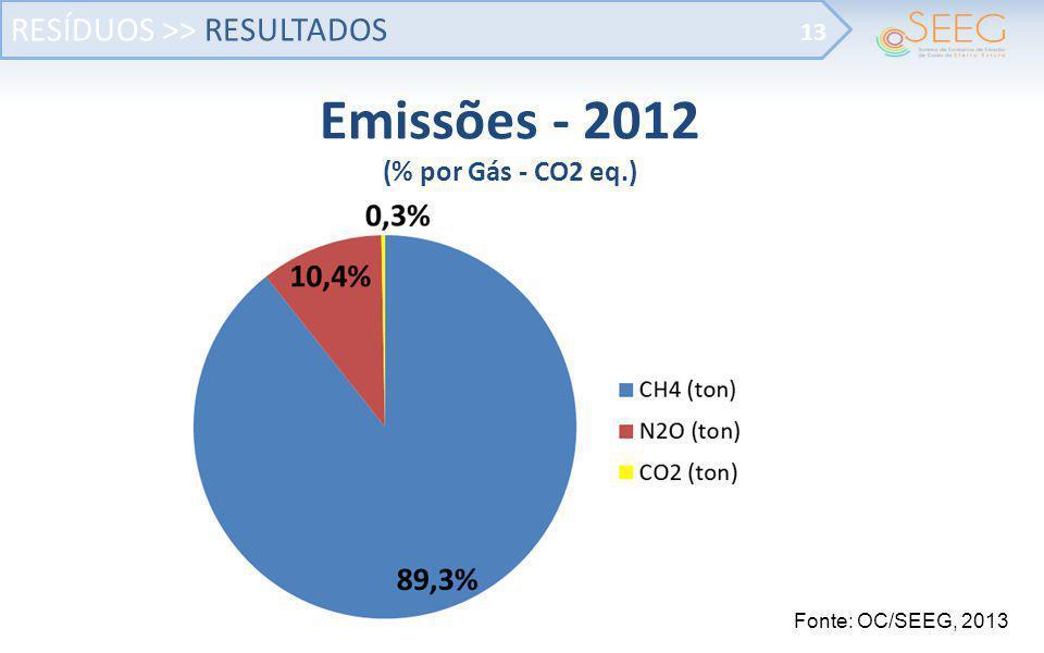 RESÍDUOS >> RESULTADOS 13 Fonte: OC/SEEG, 2013 Emissões - 2012 (% por Gás - CO2 eq.)