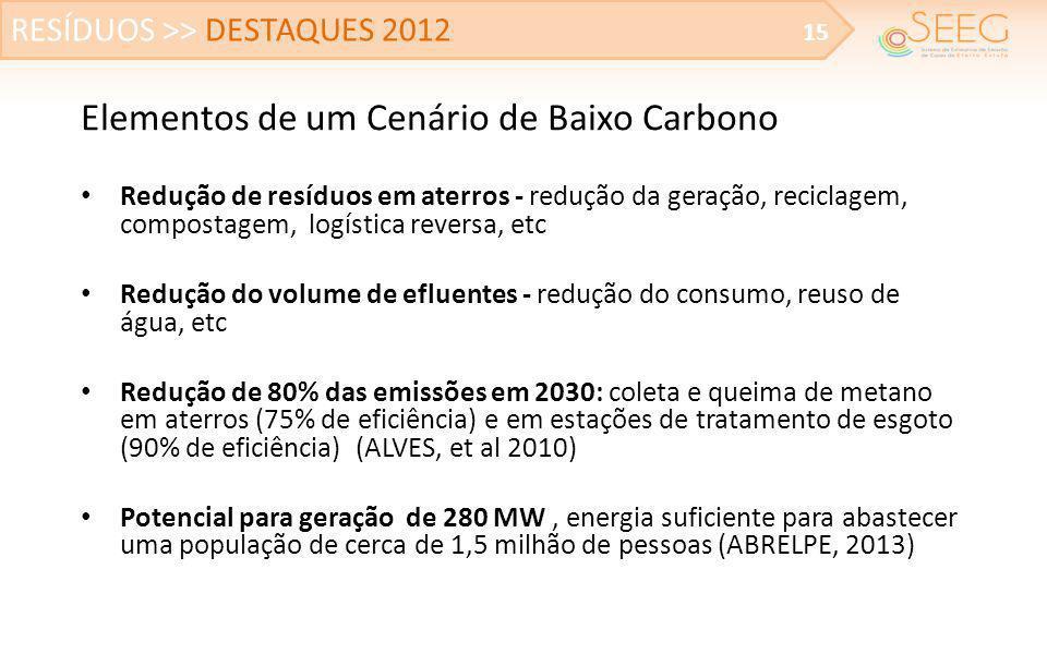 Elementos de um Cenário de Baixo Carbono • Redução de resíduos em aterros - redução da geração, reciclagem, compostagem, logística reversa, etc • Redu