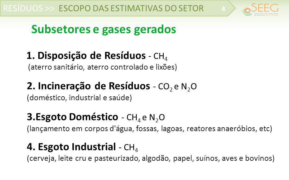 RESÍDUOS >> ESCOPO DAS ESTIMATIVAS DO SETOR 4 Subsetores e gases gerados 4. Esgoto Industrial - CH 4 (cerveja, leite cru e pasteurizado, algodão, pape