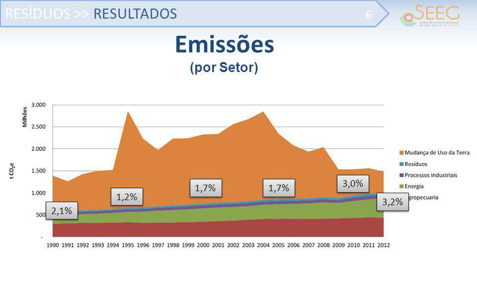 RESÍDUOS >> RESULTADOS 6 Emissões (por Setor) 2,1% 1,2% 1,7% 3,0% 3,2%