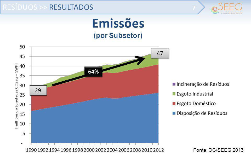RESÍDUOS >> RESULTADOS 7 Fonte: OC/SEEG,2013 Emissões (por Subsetor) (milhões de toneladas CO2eq – GWP) 29 47 64%