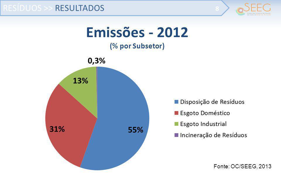 RESÍDUOS >> RESULTADOS 8 Emissões - 2012 (% por Subsetor) Fonte: OC/SEEG, 2013