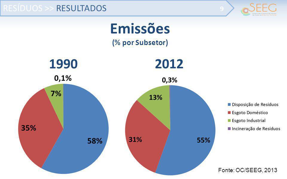 RESÍDUOS >> RESULTADOS 9 Emissões (% por Subsetor) Fonte: OC/SEEG, 2013 1990 2012